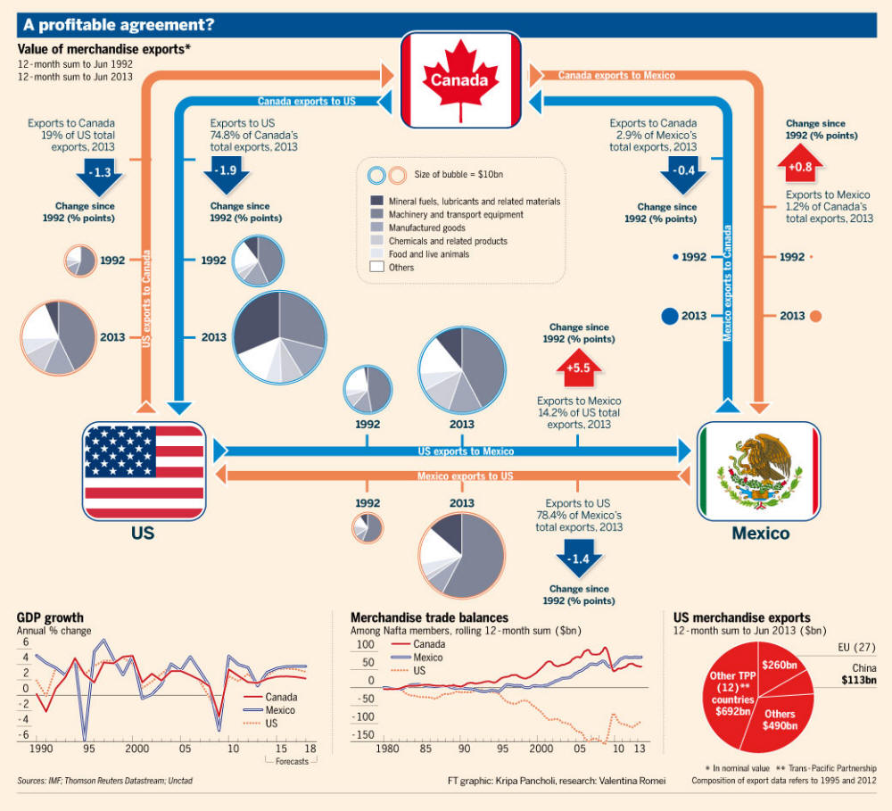 nafta eu wto gatt Nafta and gatt intellectual property issues from the date on which the world trade organization comes into since the negotiations for adoption of nafta and gatt were carried out largely in parallel and the same negotiators for the most part represented the united states in.