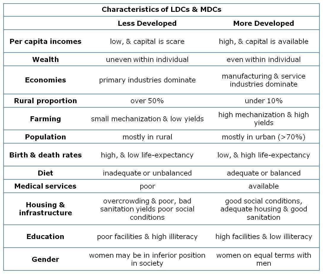 Geog 1303 notes maps characteristics of ldcs nvjuhfo Images