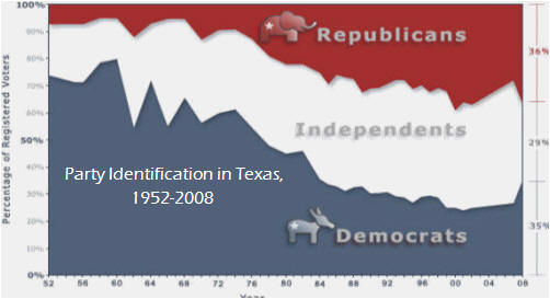 Party Identification in Texas, 1952-2008