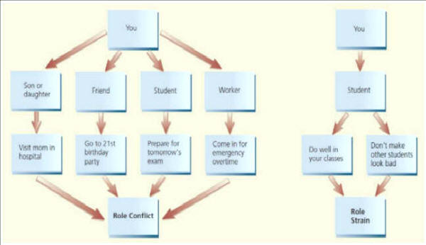 the role of conflict essay