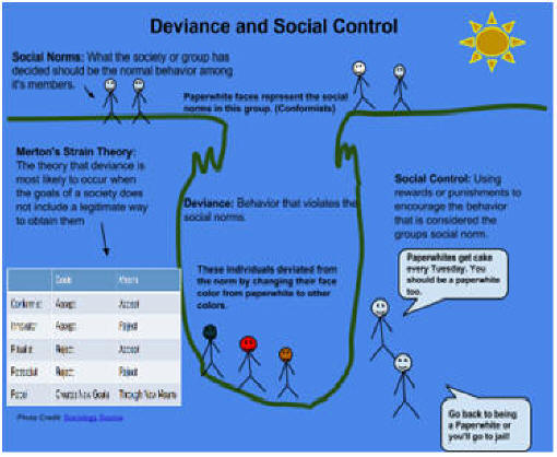 deviance and social control report